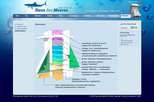 Haus des Meeres | Aqua Terra Zoo | Website | Flakturm: Ebenenplan